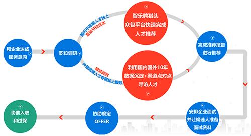 智乐聘服务流程.png